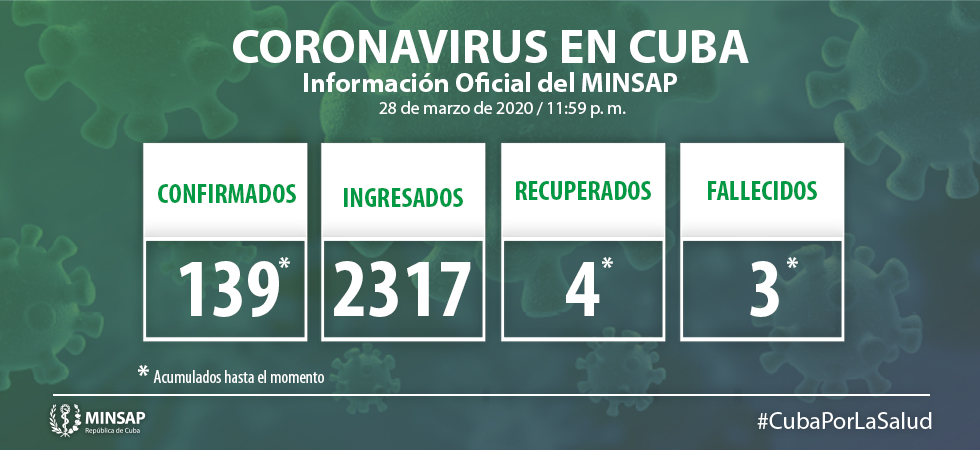 En Camagüey seis nuevos enfermos por COVID-19; llega Cuba a 139 contagiados