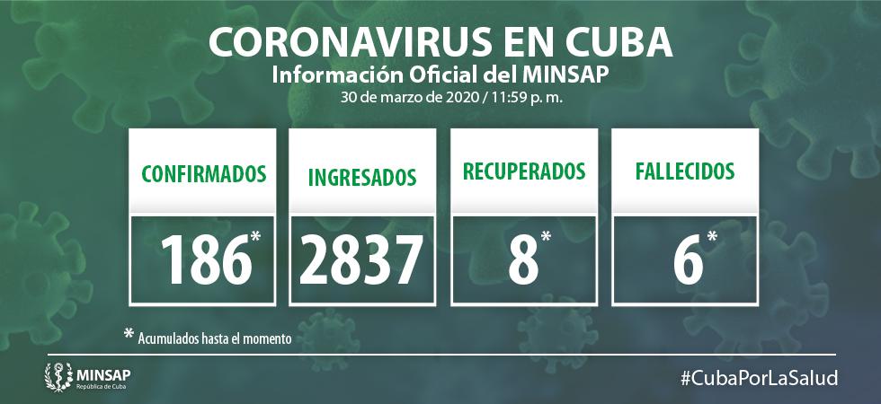 Confirmados en Camagüey dos nuevos casos de la COVID-19; en Cuba suman 186 (+ Video)