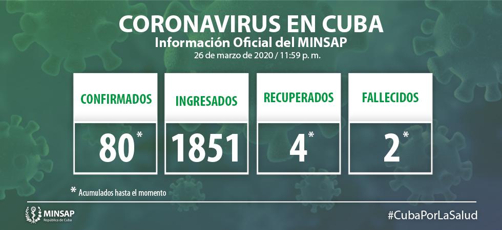 Confirmado en Camagüey nuevo caso de COVID-19; en el país suman 80 (+ Video)