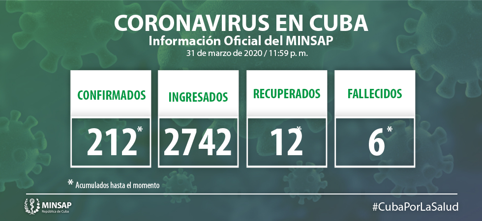 26 nuevos casos de COVID-19 en Cuba; de ellos, tres de Camagüey (+ Video)