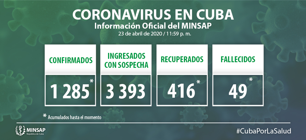 Cuba llega a mil 285 confirmados al virus SARS Cov-2 (+ Video)