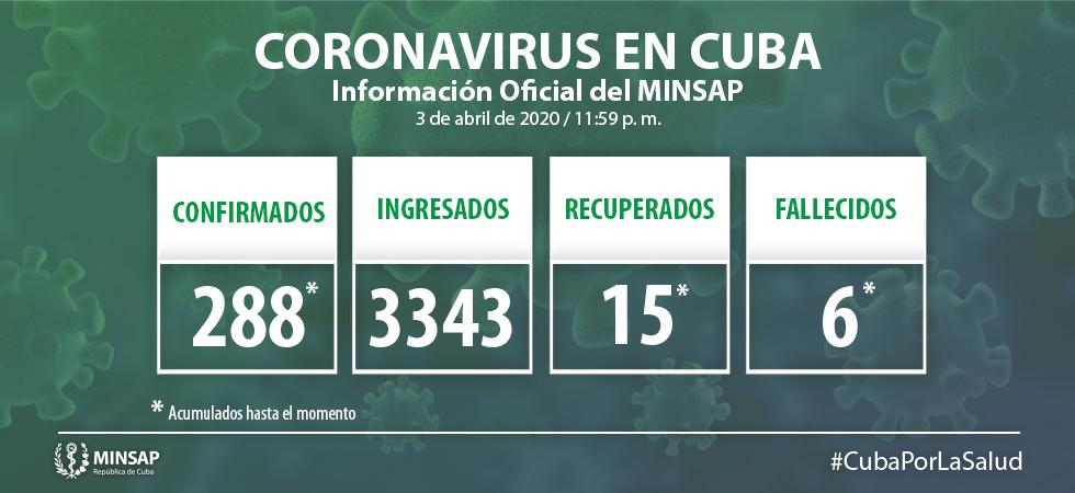 Ascienden a 288 los casos de COVID-19 en Cuba (+ Video)