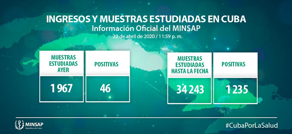 Con 46 nuevos positivos a la Covid-19 Cuba llega a mil 235 casos confirmados (+ Video)