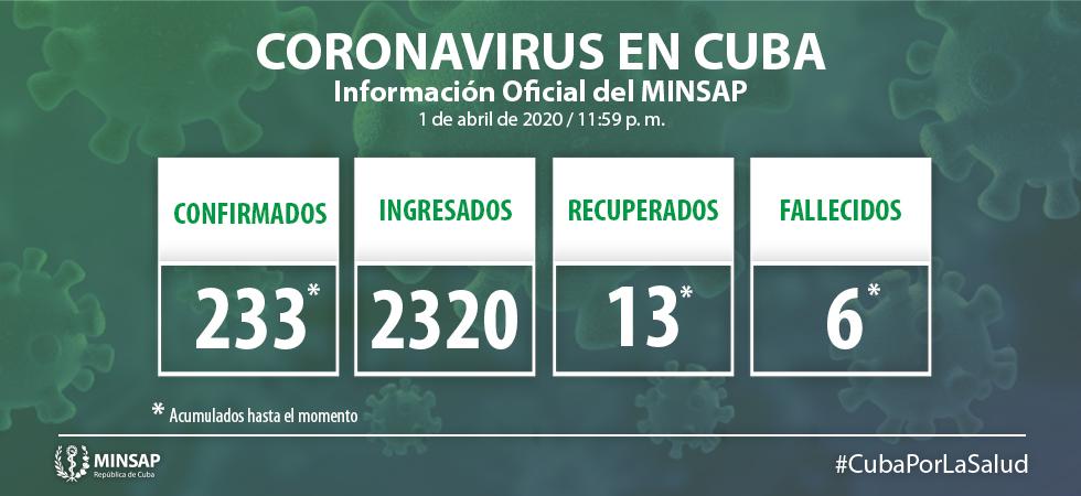 En Cuba 21 nuevos casos de COVID-19; uno de ellos de Camagüey (+ Video)