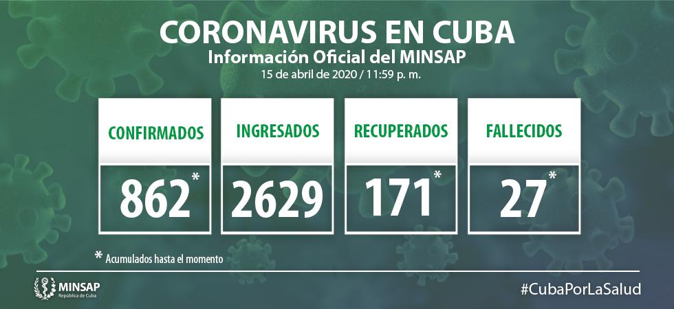 Cuba adds 48 new confirmed Covid-19 cases