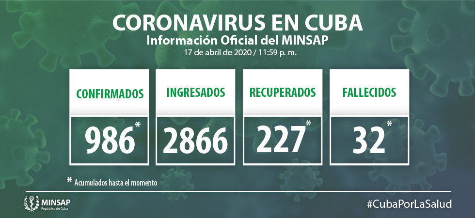 Covid-32 deaths in Cuba raises to 32.