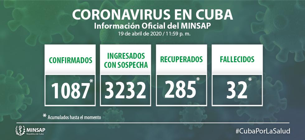 Cuba llega a mil 087 positivos (+ Video)