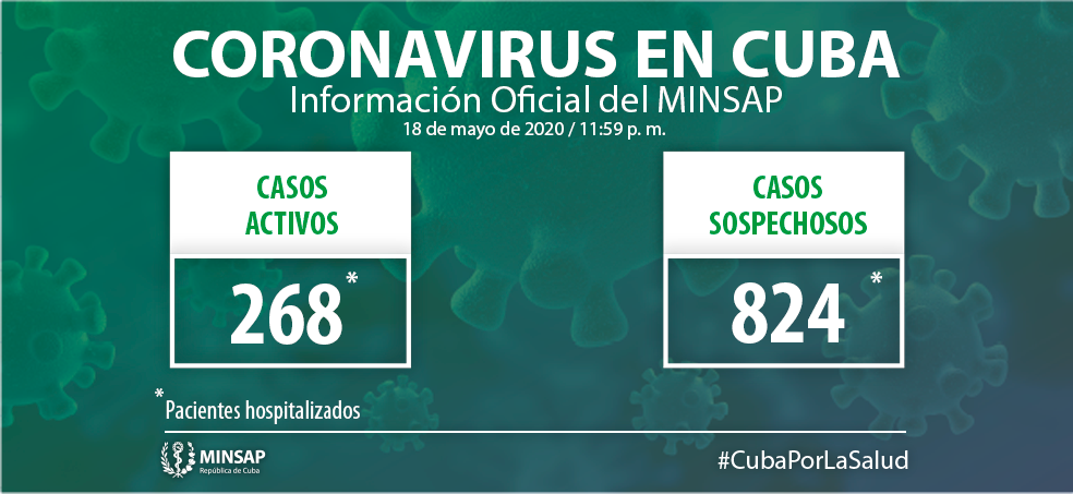 Cuba accumulates 1,887 confirmed Cases with Covid-19