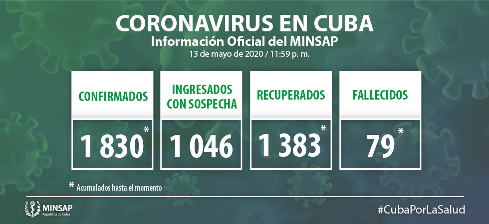 In Cuba, More than 75 Percent of Covid-19 Patients Are Recovering