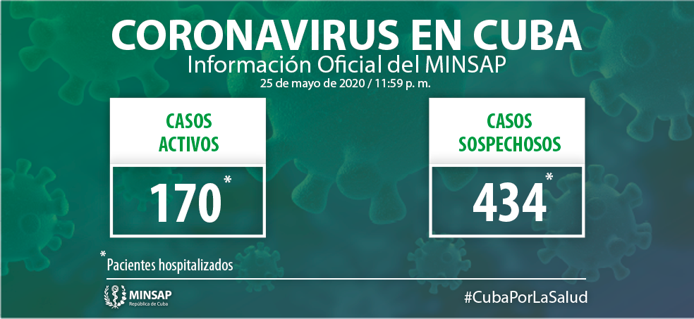 Cuba confirms 170 active COVID-19 cases