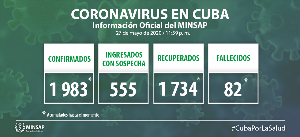 Cuba accumulates 1,983 confirmed cases with Covid-19