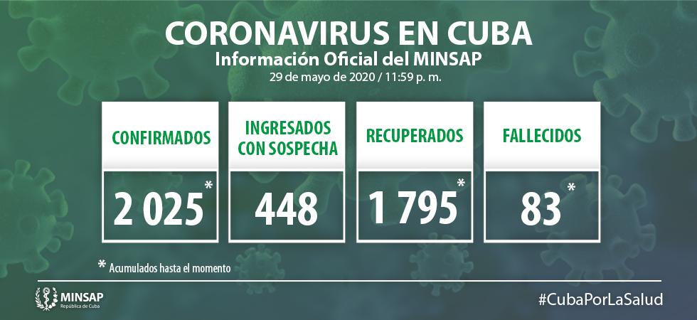 Cuba has 145 active Covid-19 cases