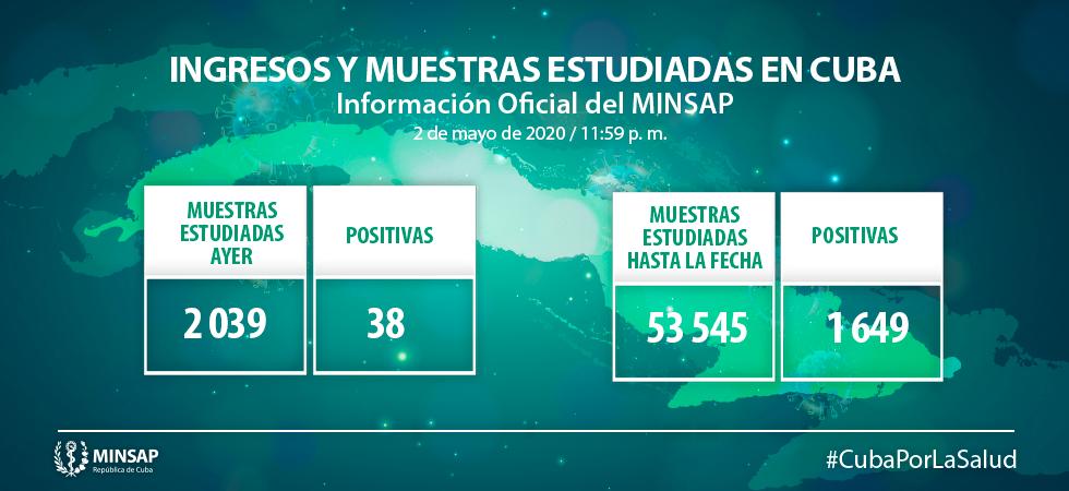 Confirman 38 nuevos positivos de la Covid-19 y Cuba asciende a mil 649 casos (+ Video)