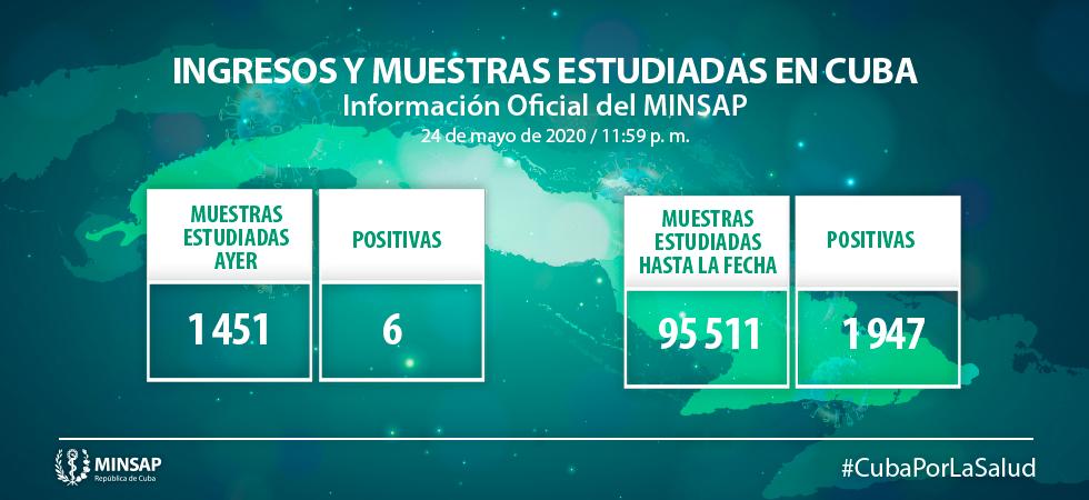 Cuba Vs. Covid-19: mil 451 muestras estudiadas este domingo; solo seis positivas (+ Video)