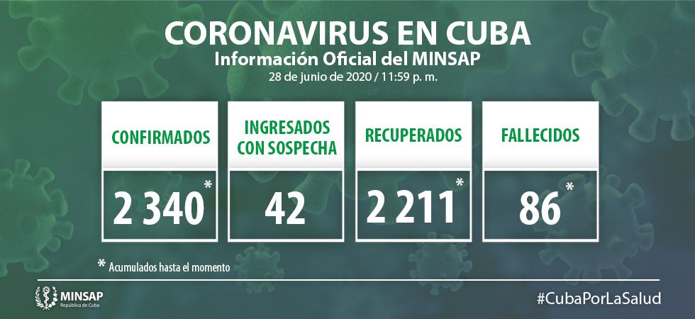 Covid-19 en Cuba: 8 nuevos positivos en la última jornada (#29Junio2020)