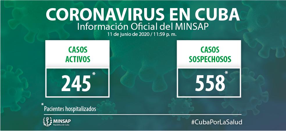 Cuba confirma 14 nuevos positivos y ningún fallecido por Covid-19 (12 junio 2020)