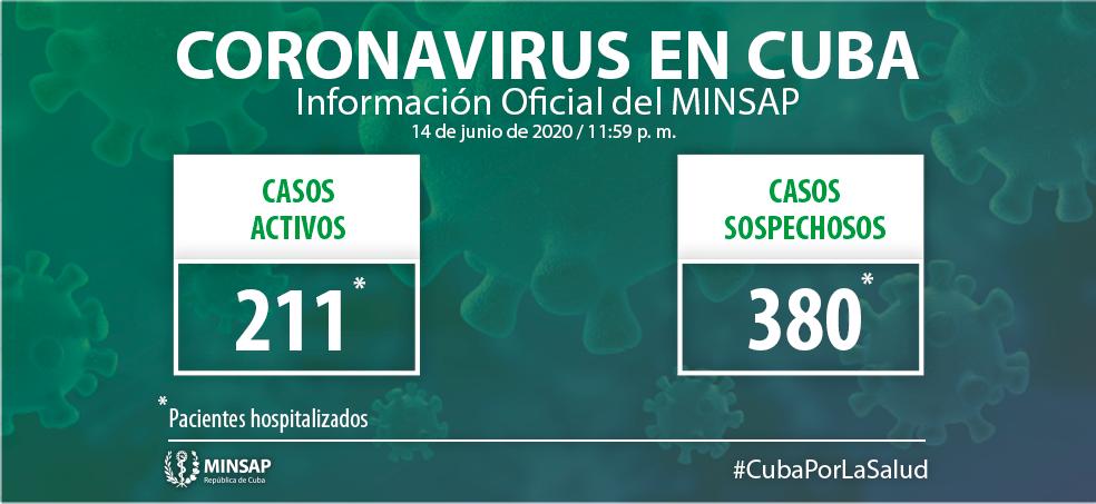 Cuba confirma 14 positivos a Covid-19 y 17 altas en la última jornada