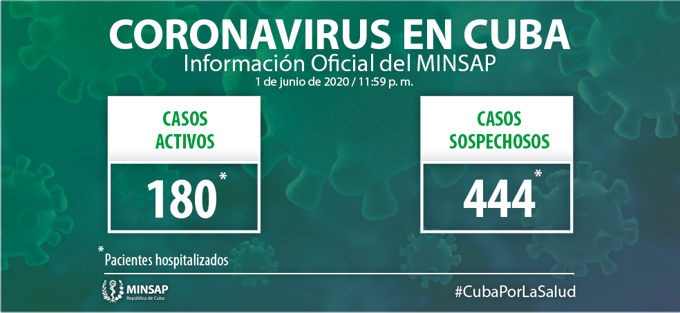 Cuba has 180 active cases of COVID-19 this day