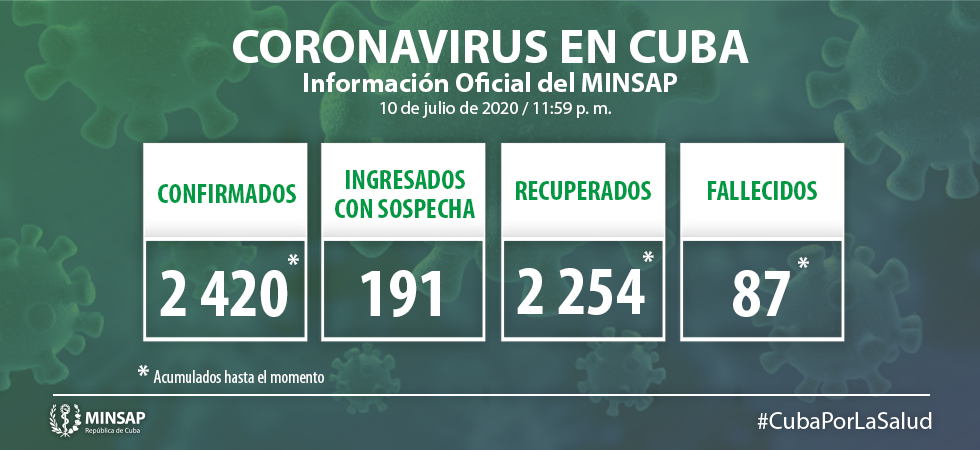 Cuba reports seven new cases of Covid-19 and one death