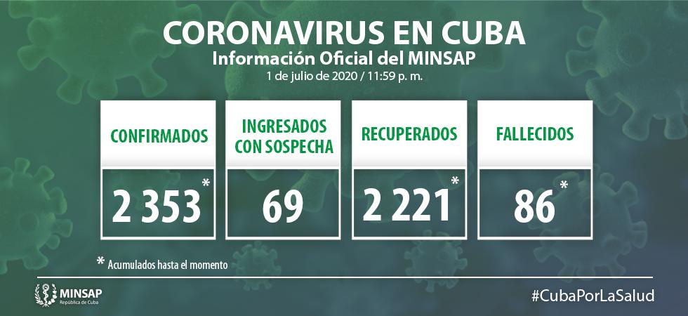 Cuba reporta cinco nuevos casos de Covid-19 y ningún fallecido