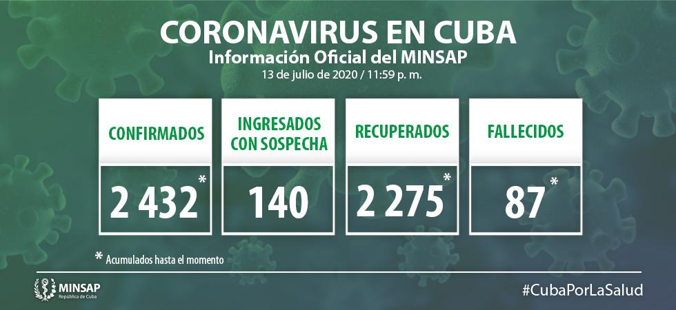Cuba reporta cuatro nuevos casos de Covid-19 y ningún fallecido