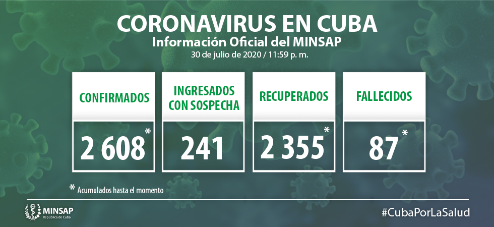 Cuba confirma 11 nuevos casos de Covid-19 y ningún fallecido
