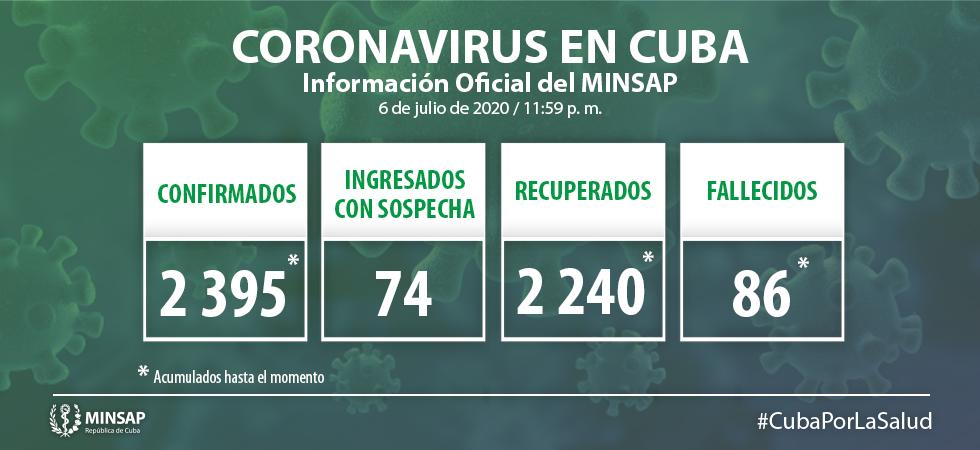 Cuba reporta 15 nuevos casos de Covid-19 para un acumulado de 2 mil 395