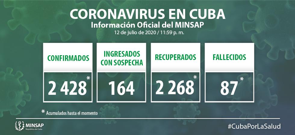Dos nuevos casos de Covid-19 en Cuba y ningún fallecido