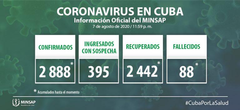 Cuba reporta 59 nuevos casos positivos por Covid-19 en la última jornada
