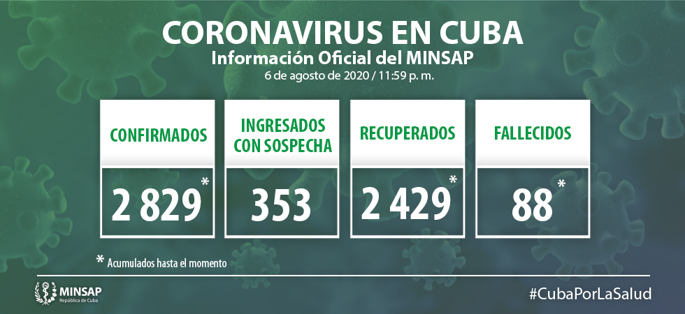 Cuba reporta 54 nuevos casos positivos por Covid-19 en la última jornada