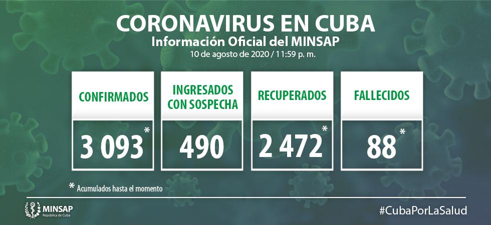 Cuba reporta 47 nuevos positivos a Covid-19 al cierre del 10 de agosto de 2020