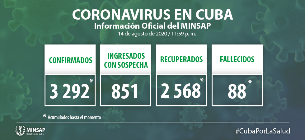 Cuba reported today 63 new positive cases to Covid-19