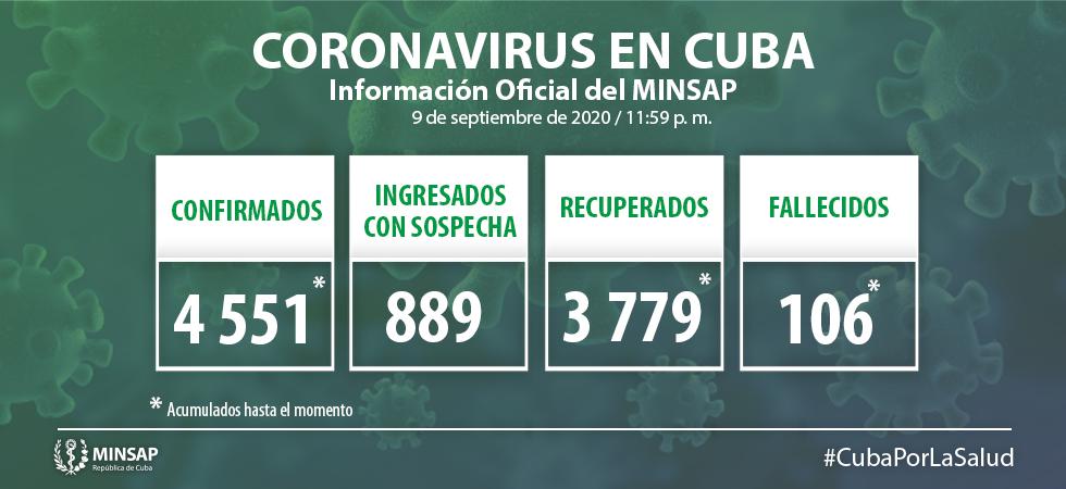 Cuba confirma 92 nuevos casos positivos a Covid-19 y 2 fallecidos en la última jornada