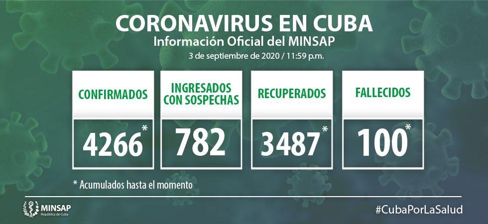 Camagüey avec deux nouveaux cas importés de Covid-19