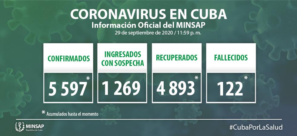 Cuba reporta 66 nuevos casos de Covid-19 y ningún fallecido