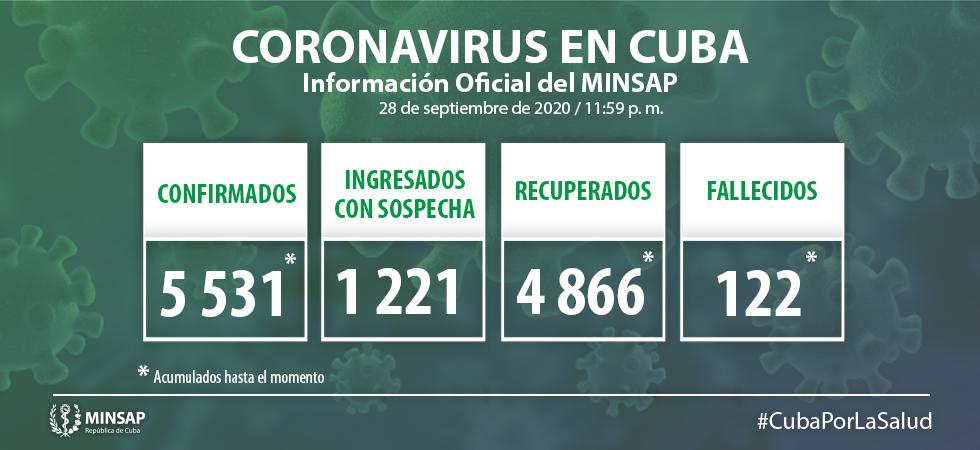 Cuba reporta 48 nuevos casos de Covid-19 y ningún fallecido
