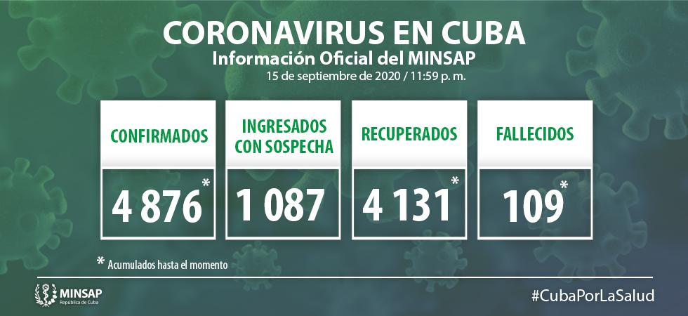 Cuba reporta 73 nuevos casos de Covid-19 y un fallecido