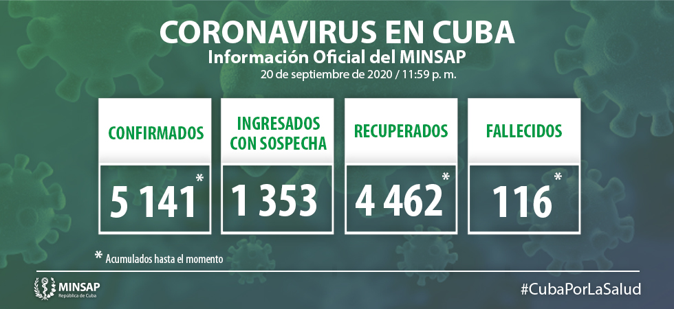 Camagüey reports two new cases of Covid-19 in the last 24 hours