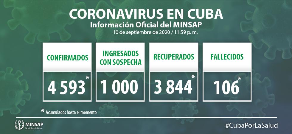 Cuba registra 42 nuevos pacientes con la Covid-19 en las últimas 24 horas