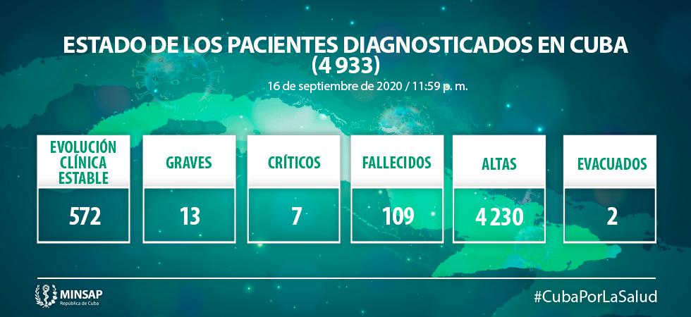 Cuba reporta 57 nuevos casos de COVID-19, ningún fallecido y 99 altas médicas