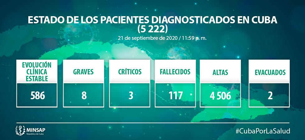 Cuba reporta 81 nuevos casos de COVID-19, un fallecido y 44 altas médicas