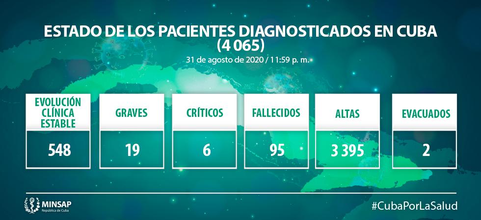 Cuba reporta 33 nuevos casos de COVID-19, un fallecido y 17 altas médicas
