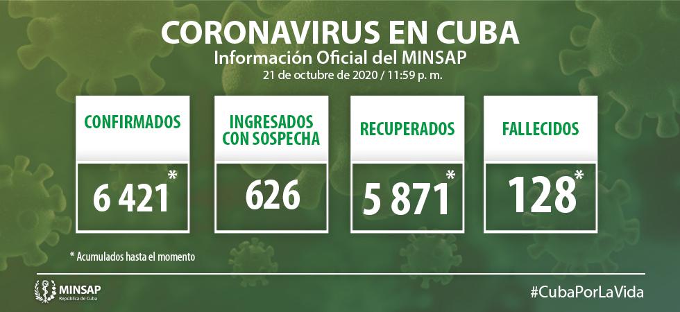 Suma Cuba 53 nuevos casos de COVID-19, un fallecido y 57 altas médicas
