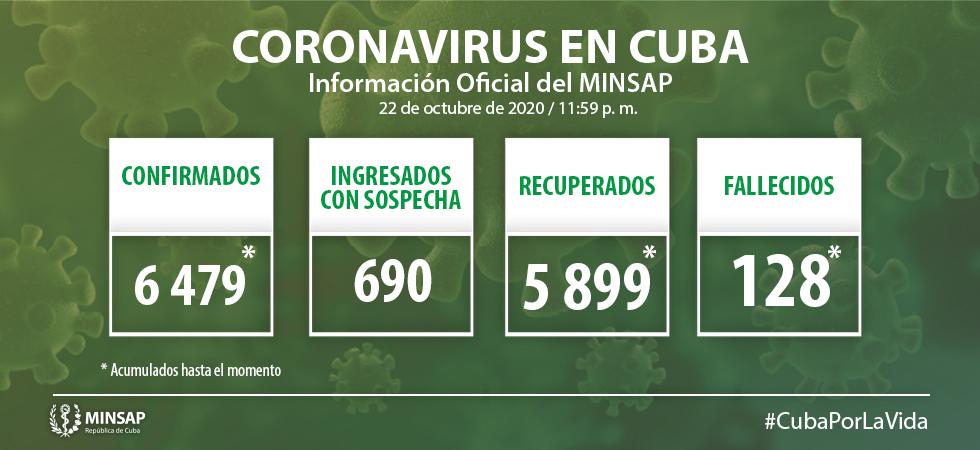 COVID-19 en Cuba: 58 nuevos casos, 28 altas médicas y ningún fallecido