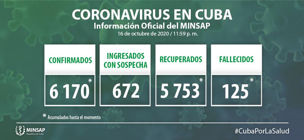 Cuba reporta 52 nuevos casos de Covid-19 y un fallecido