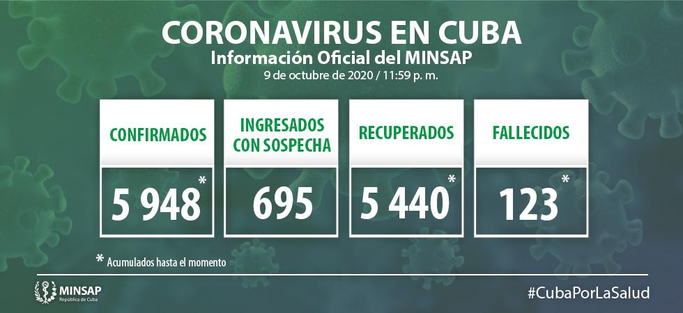 Cuba confirma cinco nuevos casos con la Covid-19