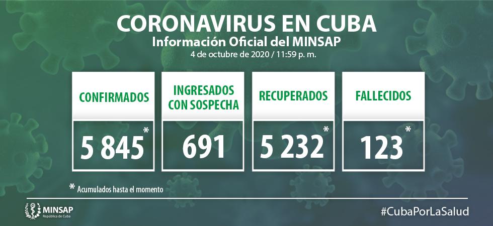 Cuba confirma 36 nuevos casos con la Covid-19