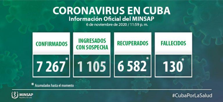 Cuba confirma 39 nuevos casos positivos a la Covid-19