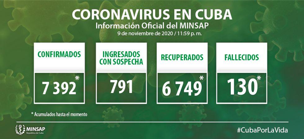 Cuba reporta 43 nuevos casos de Covid-19