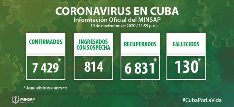Cuba reporta 37 nuevos casos de Covid-19; se diagnostica uno en Camagüey